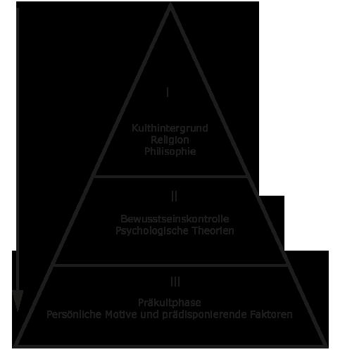 3 stufen modell
